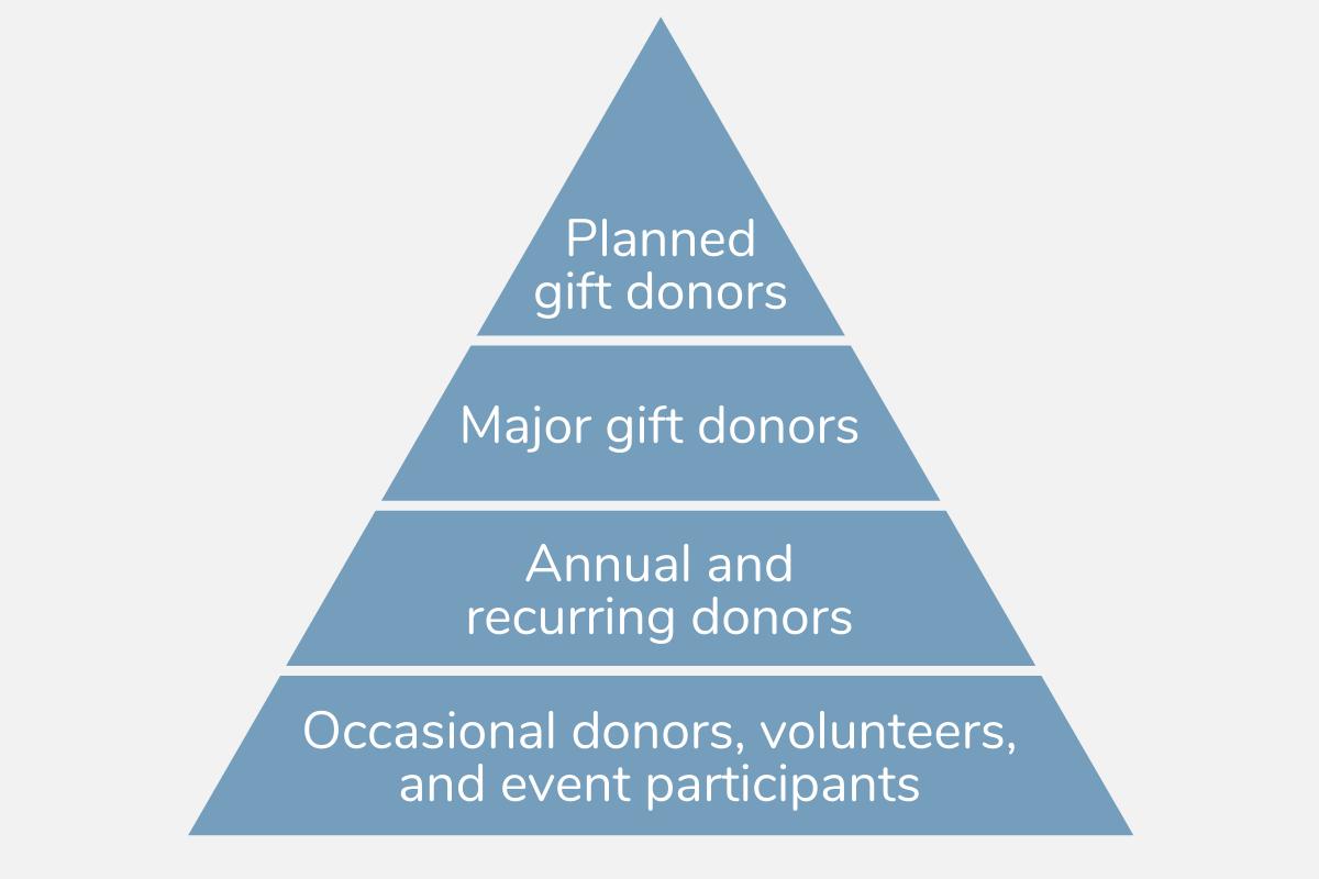 Donor pyramid