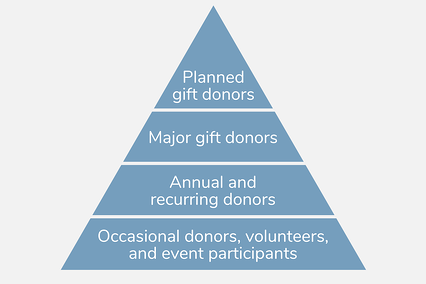 Donor pyramid: occasional donors, then annual/recurring donors, then major gift donors, then planned gift donors