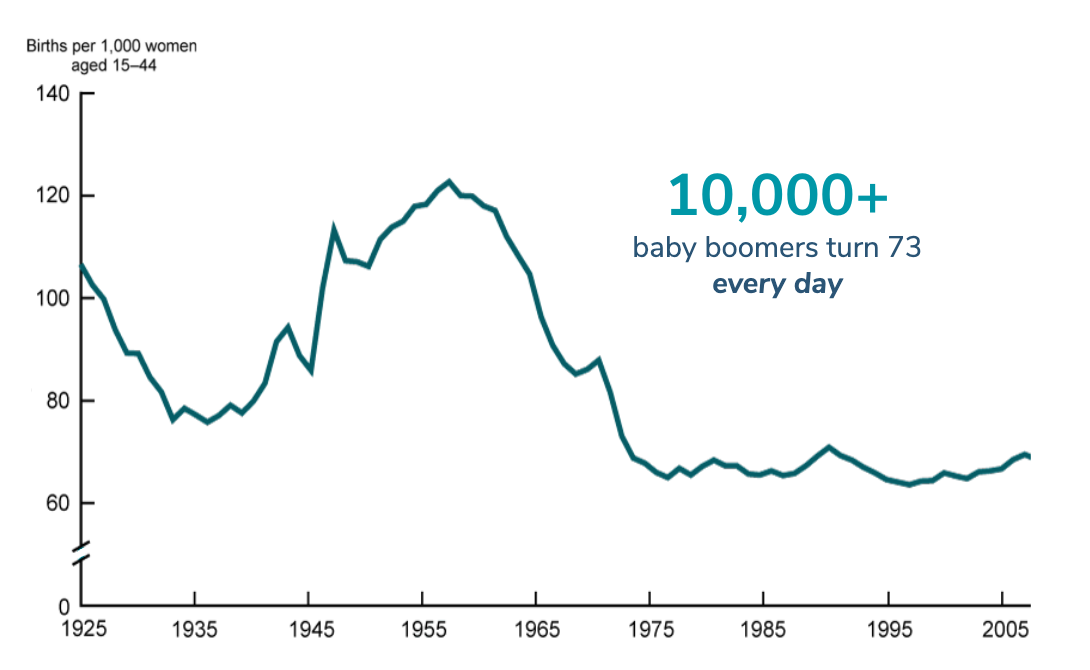 10,000+ baby boomers turn 73 every day