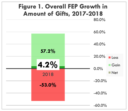 Overall FEP Growth in amount of gifts, 2017-2018