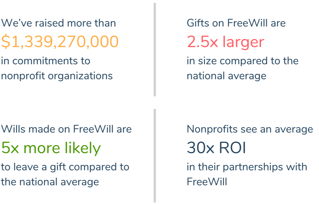 We've raised more than $1.3 billion in bequest commitments to nonprofit organizations