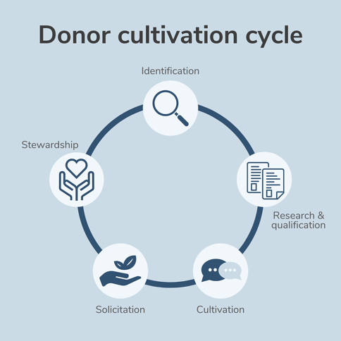 donor cultivation cycle